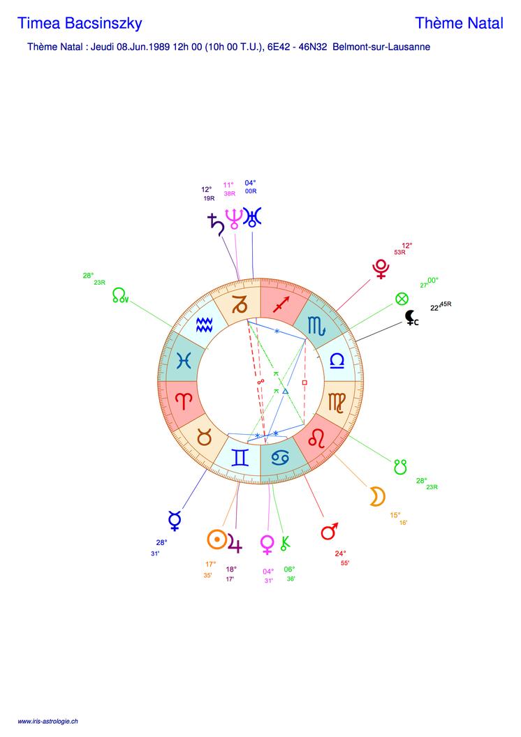 Thème astral de Timea Bacsinszky (carte du ciel)