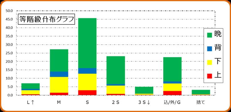 等階級分布積み上げグラフ【H28】 和×夢 nagomu farm