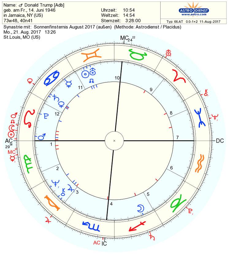 Horoskopvergleich Trump und die Sonnenfinsternis von 2017