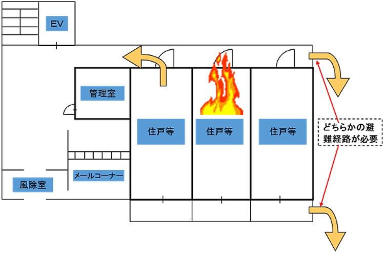 避難階における「避難経路」