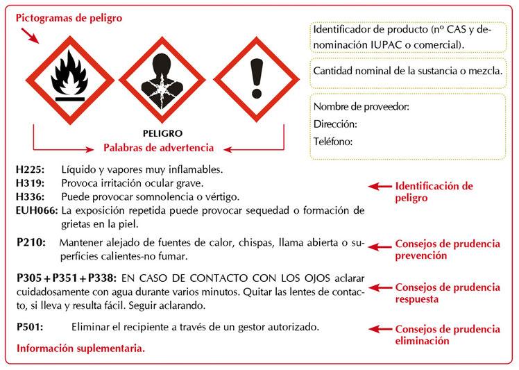 Ejemplo de etiqueta de un producto químico peligroso