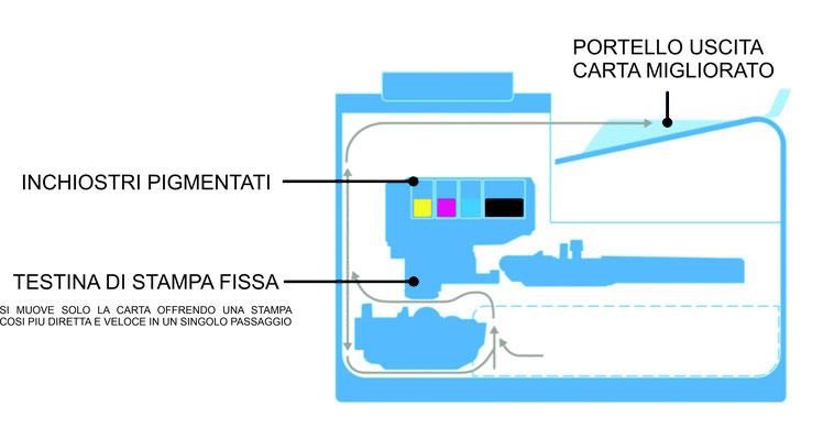 Marchetto & Tessaro Bolzano | vendita e assistenza Stampanti Hp Pagewide | rivenditore alto adige HP
