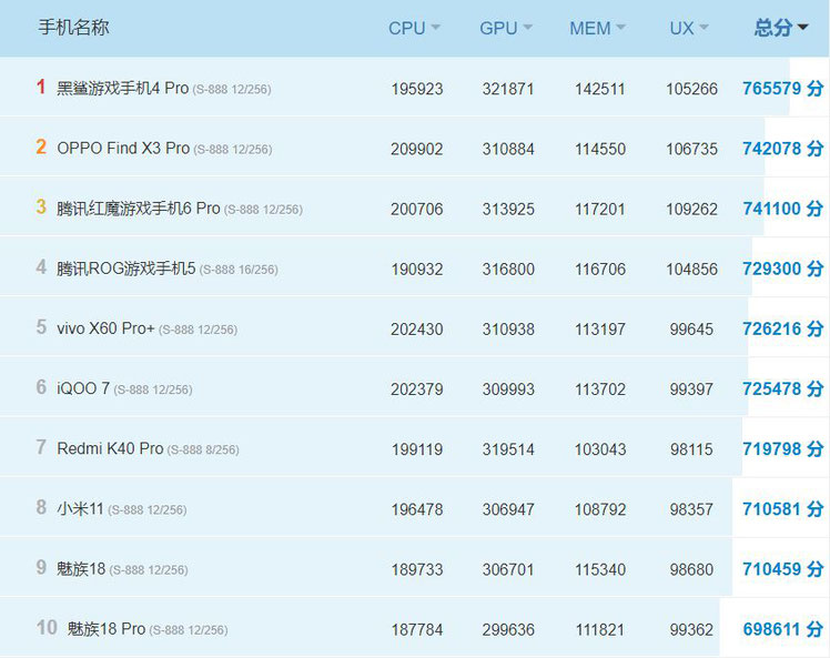 Classement antutu Android Chinois 12-04-2021