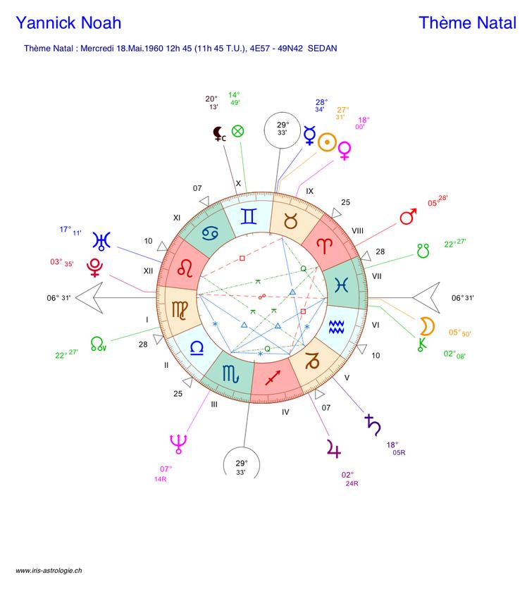 Thème astral de Yannick Noah (carte du ciel)