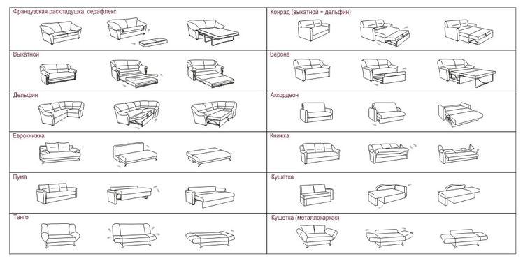 Механизмы трансформации диванов своими руками