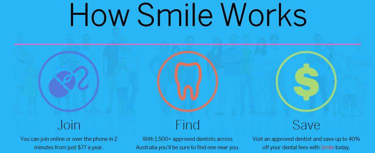 smile.com.au,  smile dental plan, Savings, Budget, household expenses, save on dental