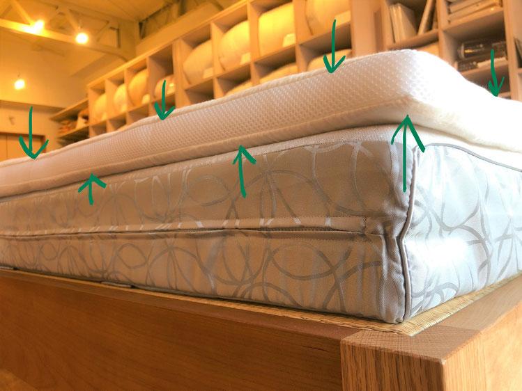 寝心地に満足がいかない時に、ウール敷きを使ってみましょう。ウール敷きしっかりタイプ。