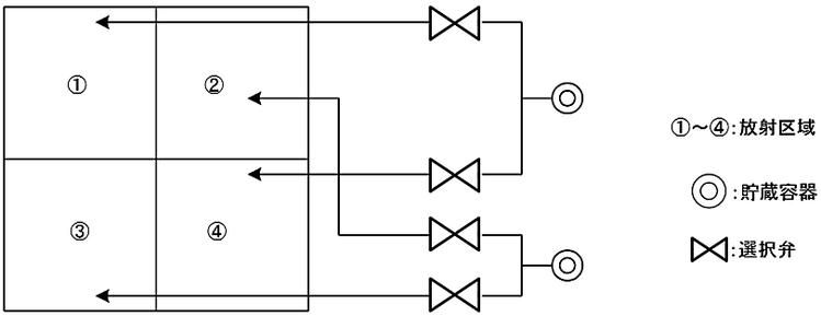 放射区域が並列に並ぶ場合の貯蔵容器の設置数及び配管方法 粉末消火設備