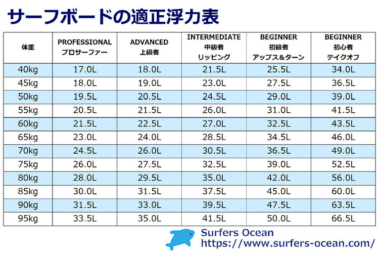 サーフグッズ紹介 サーフボード サーフボードの適正浮力表 サーファーズオーシャン SurfersOcean