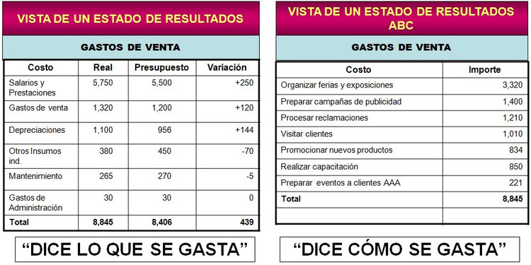 ABC vs. Costo Tradicional