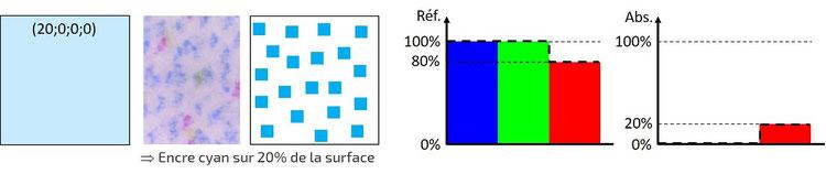 Code CMJN et spectres de réflexion et d'absorption (cyan désaturé)
