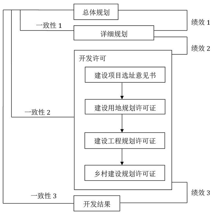 60 V-BUDEM: a vector-based Beijing urban development model