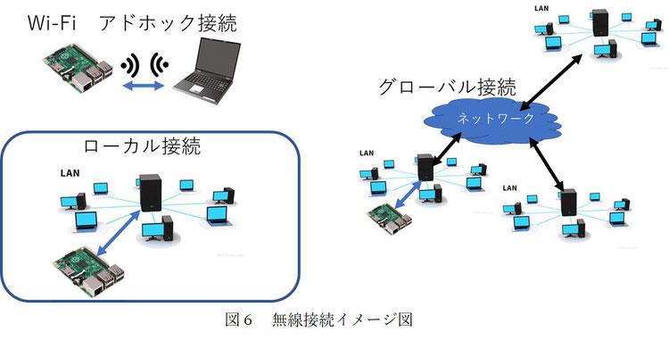 ラズパイを無線で接続してパソコンやスマホからアクセスするにはアドホック接続、ローカル接続、グローバル接続が設定できます。
