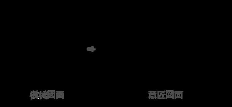 機械図面≠意匠図面 機械図面をそのまま意匠図面とすることはできません。
