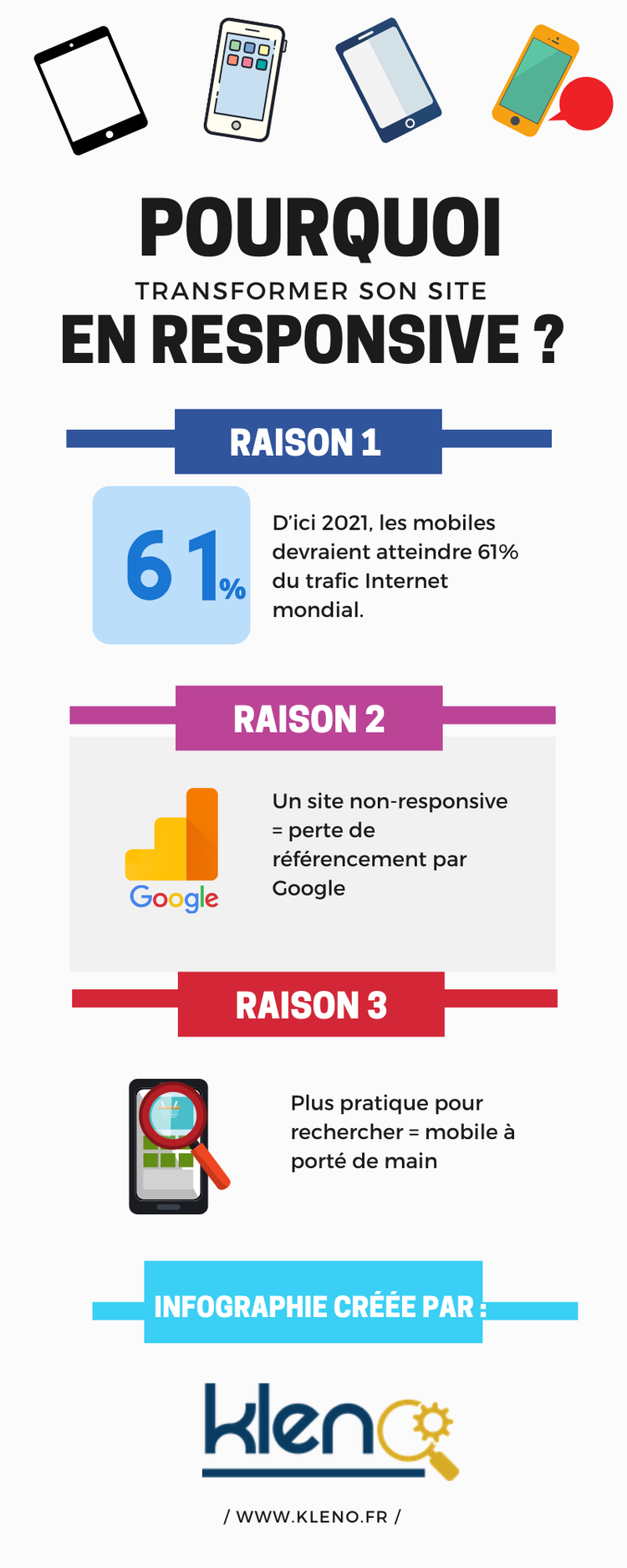Pourquoi transformer son site en responsive