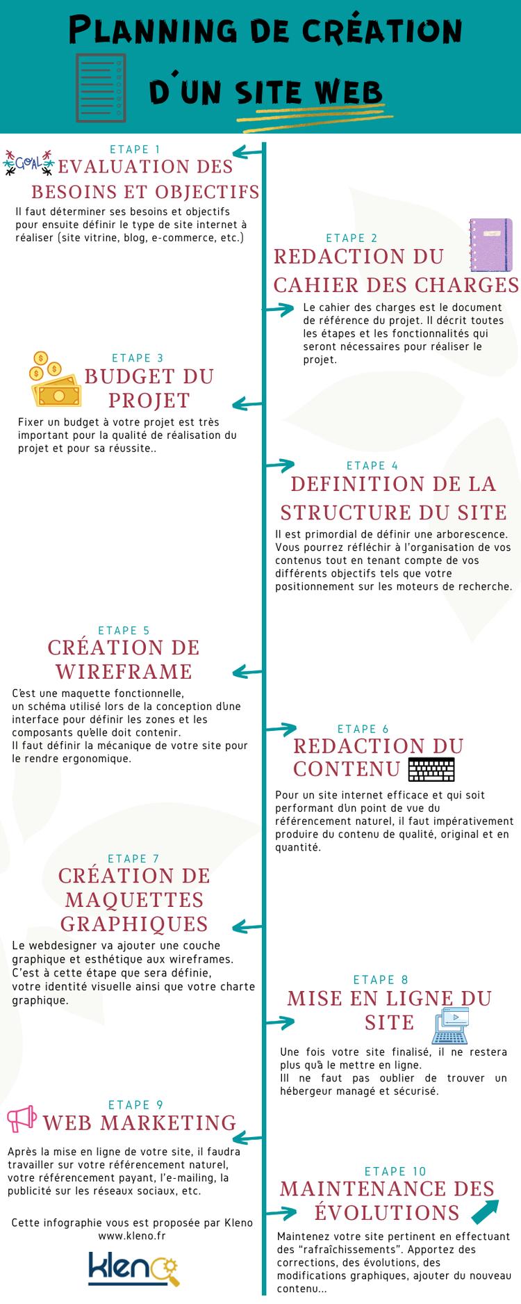 Les étapes pour créer un site web dynamique