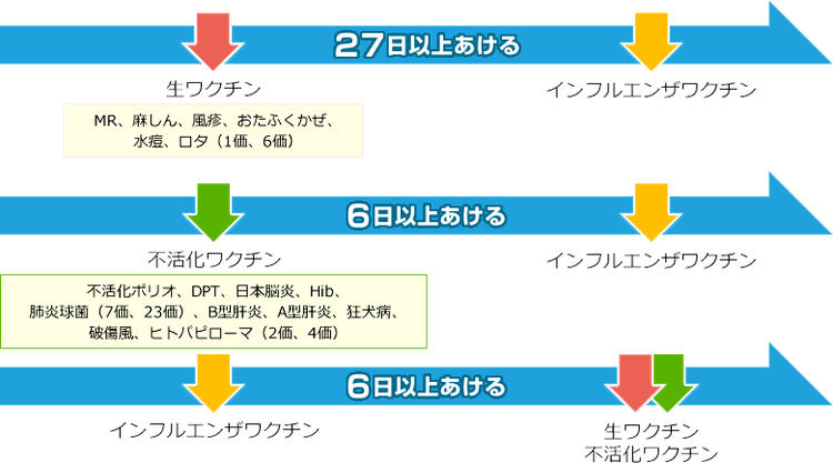 堺市 南区 しまだ 耳鼻科 耳鼻咽喉科 インフルエンザ 予防接種