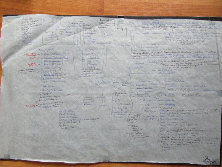Preparation - Mindmap