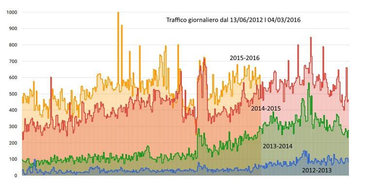 Traffico giornaliero dal 2012 al 2016