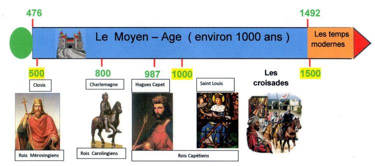 L'Empire romain d'occident est tombé en 476, Charlemagne a été couronné empereur en 800. Il est bien plus difficile d'attribuer des dates absolues aux évènements qui ont eu lieu avant Jésus-Christ. ils sont calculés par rapport au règne d'un roi.