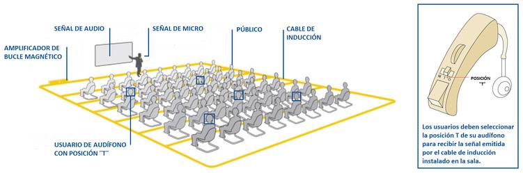 Sistema de bucle de inducción magnético.