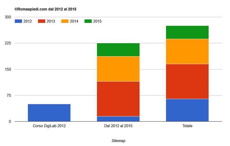 Crescita del sito dal 2012 al 2015
