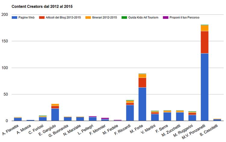 Autori dei contenuti dal 2012 al 2015
