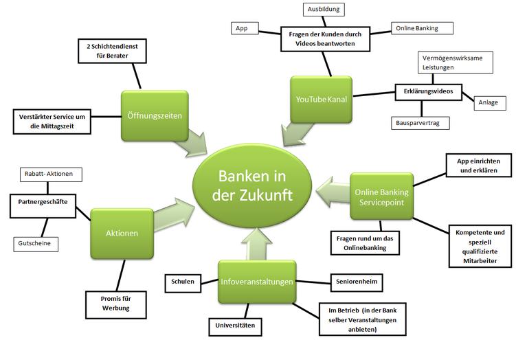 """Was müssen Bank in Zukunft ihren Kunden bieten? (Projektgruppe """"Bank der Zukunft"""" an der Berufsschule 4 Nürnberg)"""