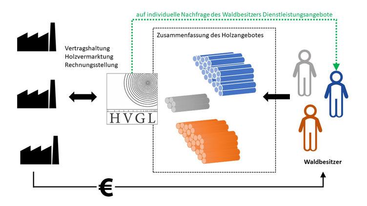 Leistungen der HVGL für die Waldbesitzer