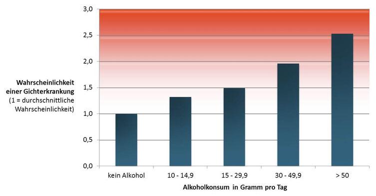 Grafik Wahrscheinlichkeit einer Gichterkrankung in Abhängigkeit vom Alkoholkonsum
