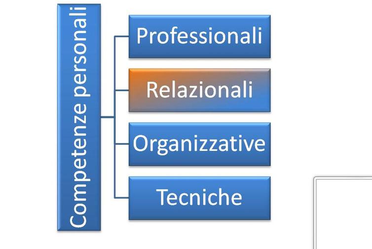 interrogarsi sul significato delle proprie capacit e competenze relazionali significa precisare sino a che punto siamo in grado di instaurare relazioni