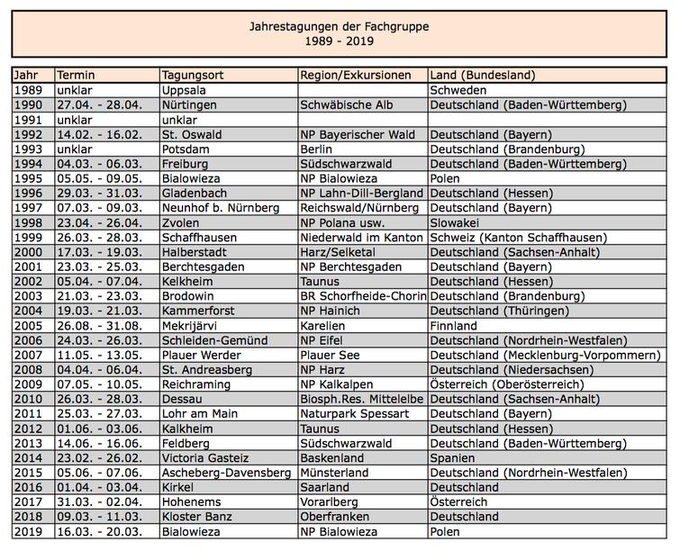 Jahrestagungen der Fachgruppe 1989 bis 2019 (Bild per Klick vergrößerbar)