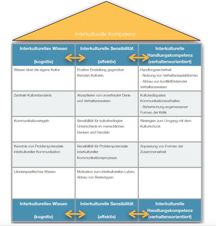 Interkulturelle Kompetenz umsetzen und echt leren. Handlungsorientiert und umsetzungsstark
