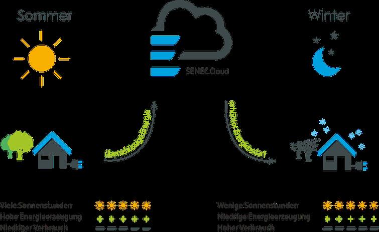 Die Senec Cloud deckt über das genze Jahr Ihren Energieverbrauch
