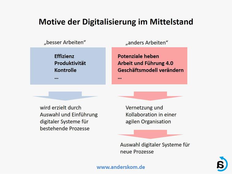 Motive der Digitalisierung im Mittelstand