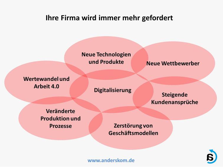 Digitalisierung und das Geschäft von morgen