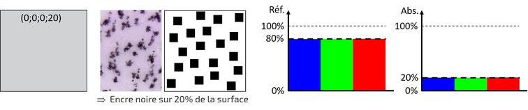 Code CMJN et spectres de réflexion et d'absorption (gris)