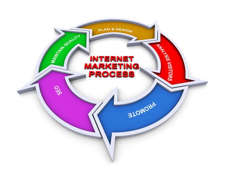 Internetmarketing Prozess für Gewerbe und Freiberufler