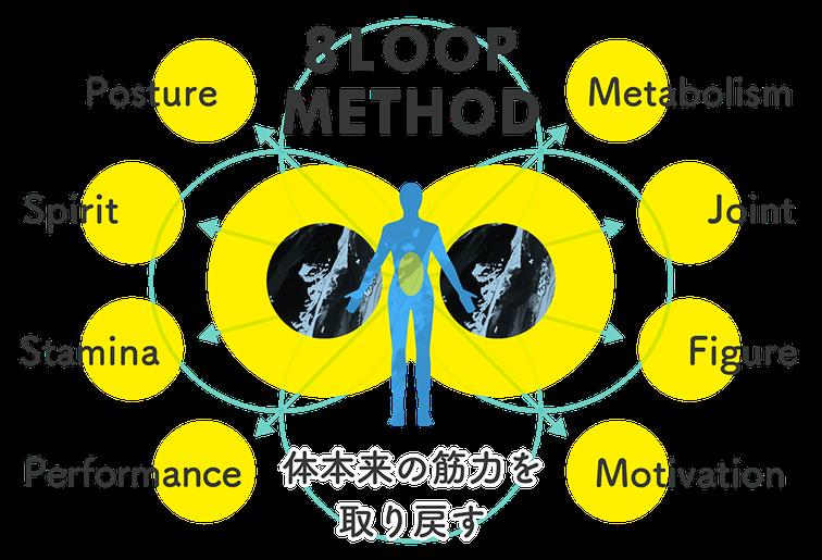 大阪のパーソナルトレーニングジム エイトループのトレーニングメソッドは8つの特徴があります