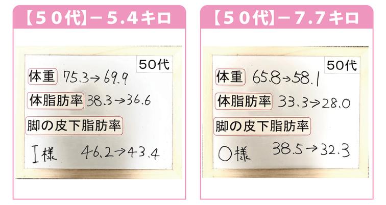 大阪ダイエット結果/50代/-5.4kg/-7.7kg