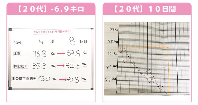 大阪ダイエット結果/20代-6.9kg/