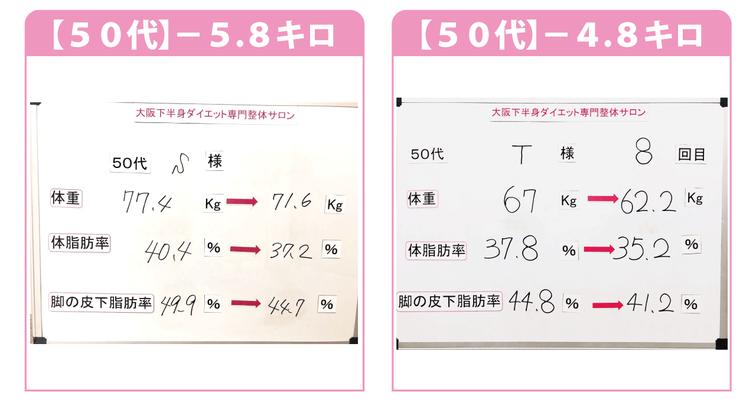 大阪ダイエット結果/50代/-5.8kg/-4.8kg