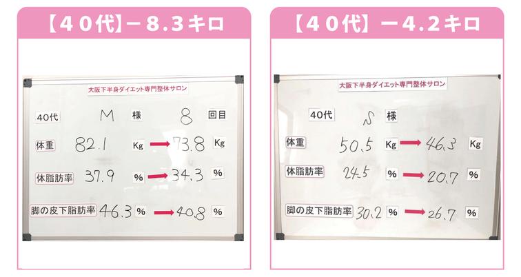 大阪ダイエット結果/40代-8.3kg/-4.2kg