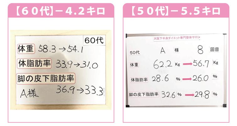 大阪ダイエット結果/60代/-4.2kg/50代/-5.5kg