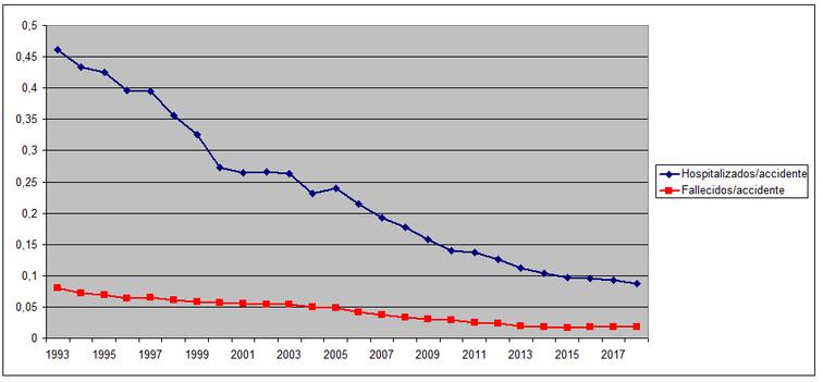 Evolución del número de fallecidos y de hospitalizados por accidentes de tráfico en España