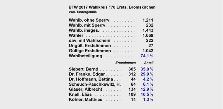 Ergebnis Erststimmen Bromskirchen