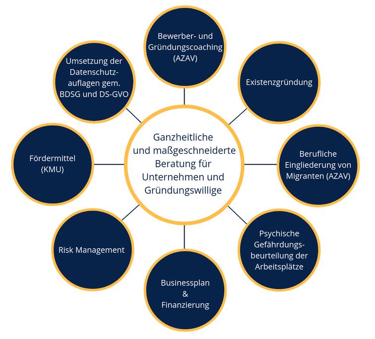 Ganzheitliche Unternehmensberatung für Gründungswillige und Unternehmen