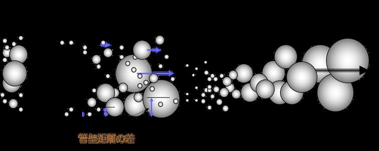 CHDF ナノ粒子 分画