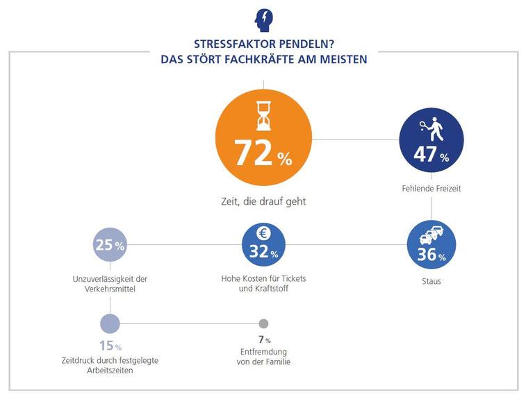 StepStone GmbH - Mobilitätsreport 2018 - Stressfaktor Pendeln?
