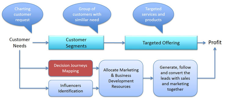 SEED Advisory - Complete customer journey mapping framework and resource analysis - Focus on Profit